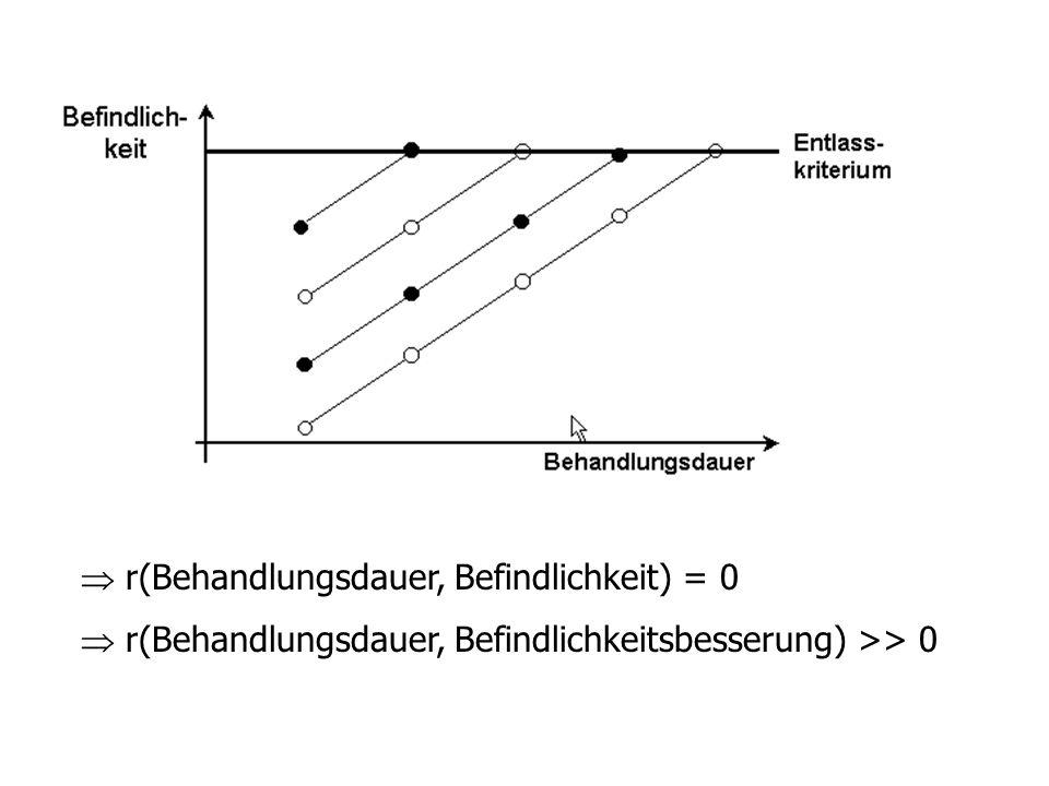 E K Paralellisierung ist auch bei Experimenten immer günstig R R R Parallelisierung Gruppenebene Matched-pairs Einzelebene Paar 1 Paar 2 Paar N G1 G2 G3