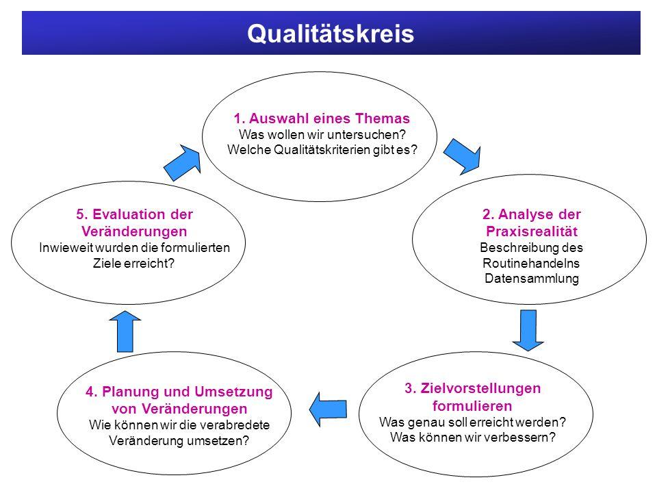 Qualitätskreis 5. Evaluation der Veränderungen Inwieweit wurden die formulierten Ziele erreicht? 1. Auswahl eines Themas Was wollen wir untersuchen? W