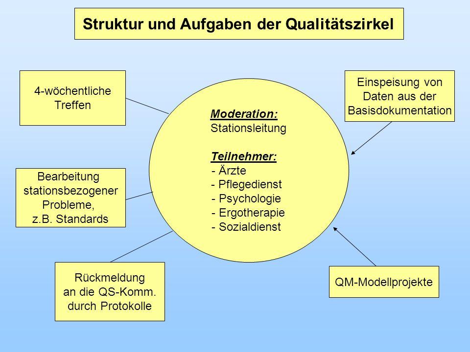 Bearbeitung stationsbezogener Probleme, z.B. Standards 4-wöchentliche Treffen Rückmeldung an die QS-Komm. durch Protokolle Struktur und Aufgaben der Q