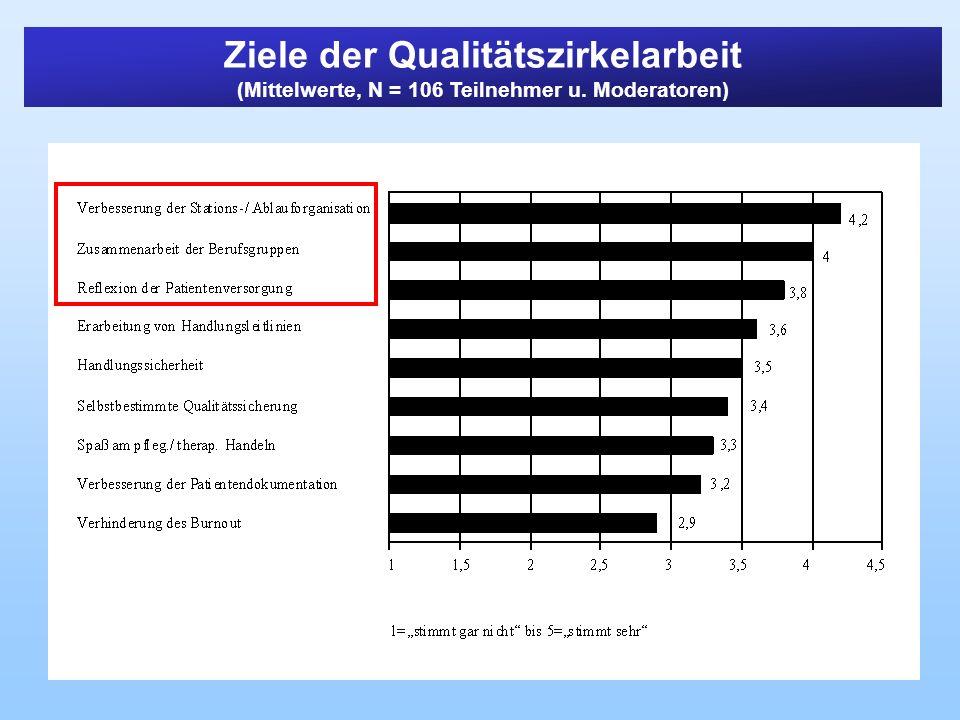Ziele der Qualitätszirkelarbeit (Mittelwerte, N = 106 Teilnehmer u. Moderatoren)