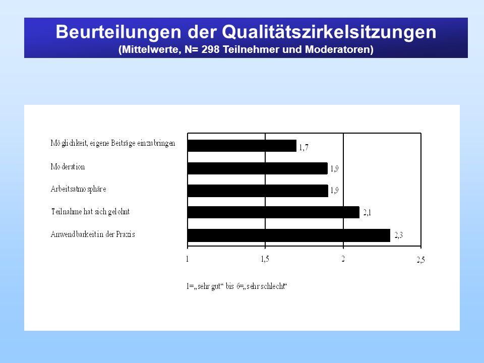 Beurteilungen der Qualitätszirkelsitzungen (Mittelwerte, N= 298 Teilnehmer und Moderatoren)