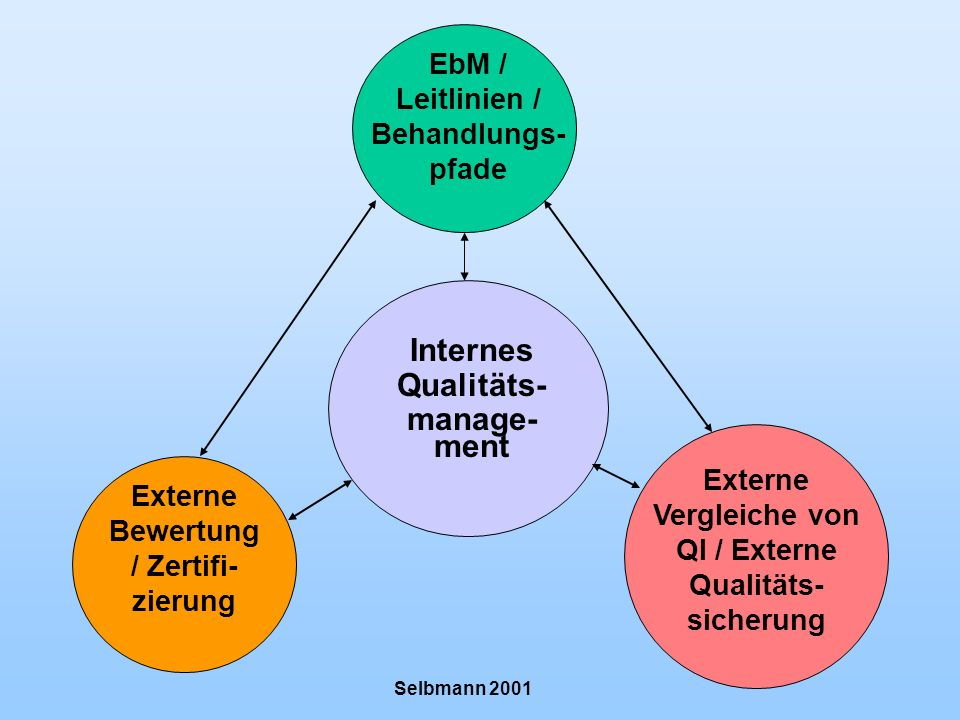 Internes Qualitäts- manage- ment Externe Vergleiche von QI / Externe Qualitäts- sicherung EbM / Leitlinien / Behandlungs- pfade Externe Bewertung / Ze