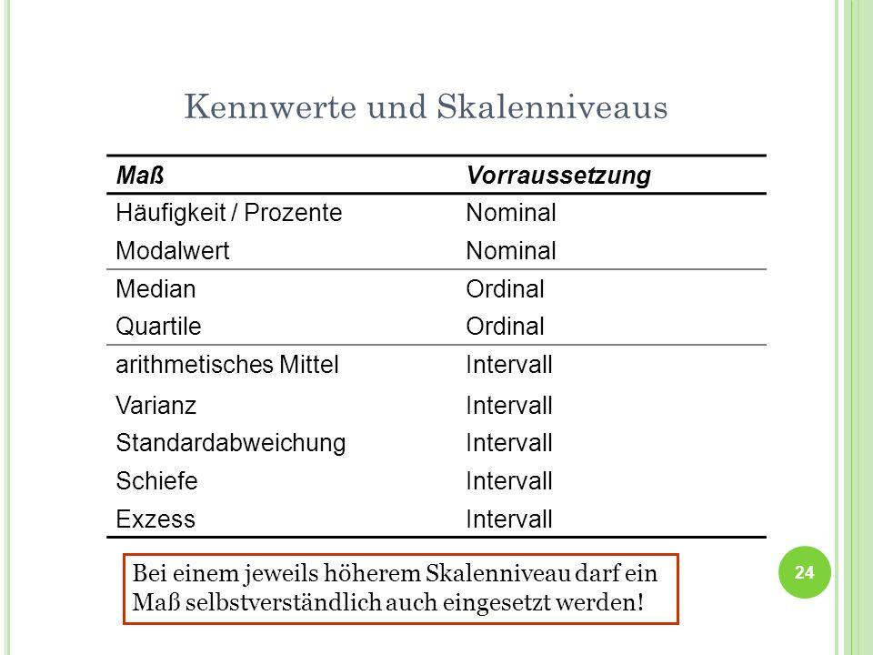 Kennwerte und Skalenniveaus MaßVorraussetzung Häufigkeit / ProzenteNominal ModalwertNominal MedianOrdinal QuartileOrdinal arithmetisches MittelInterva