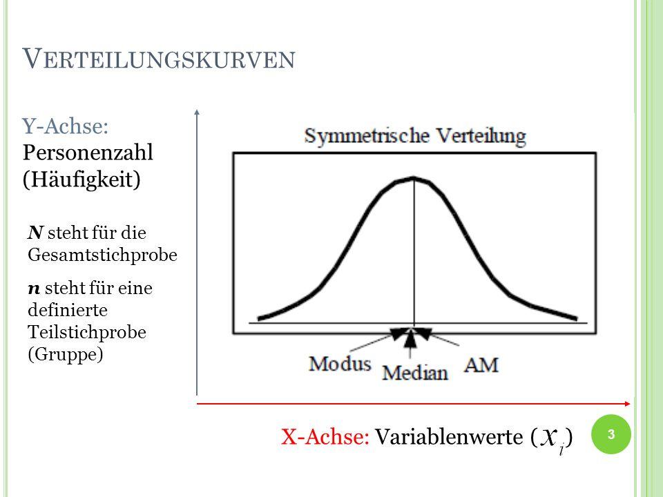 V ERTEILUNGSKURVEN 3 X-Achse: Variablenwerte ( ) Y-Achse: Personenzahl (Häufigkeit) N steht für die Gesamtstichprobe n steht für eine definierte Teils