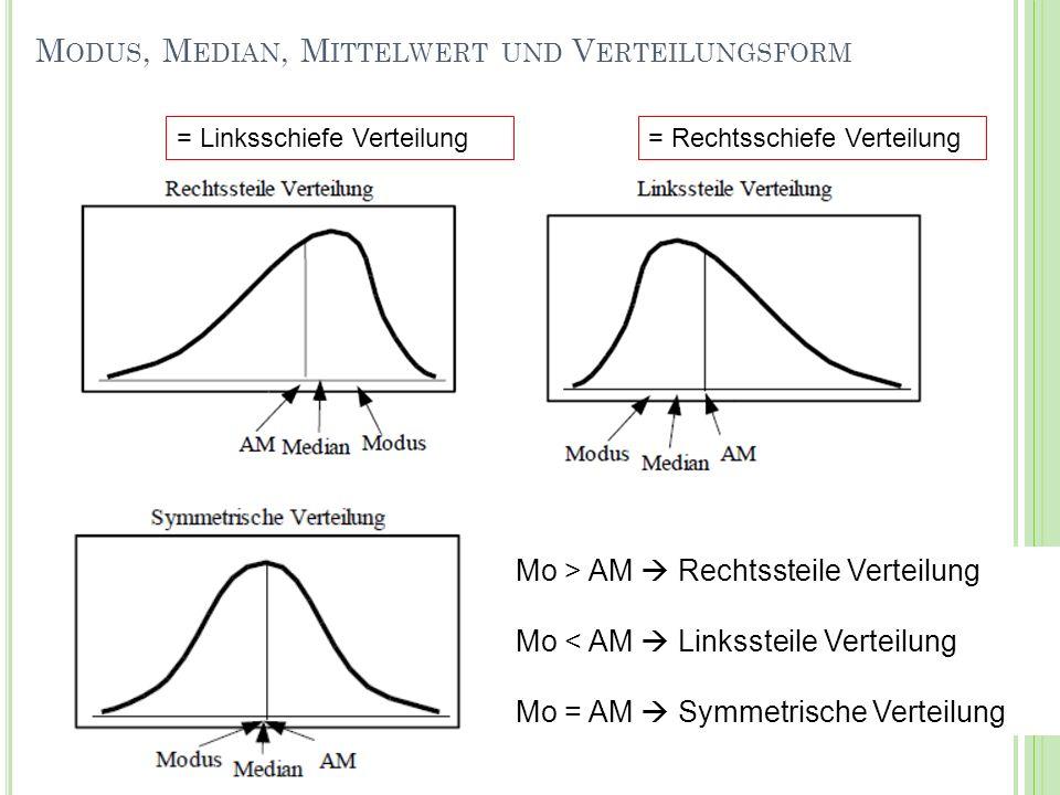 Verteilungsform I: Schiefe Berechnung der Schiefe (a 3 ): a 3 <0 rechtssteile Verteilung a 3 =0 symmetrische Verteilung a 3 >0 linkssteile Verteilung a 3 0 5