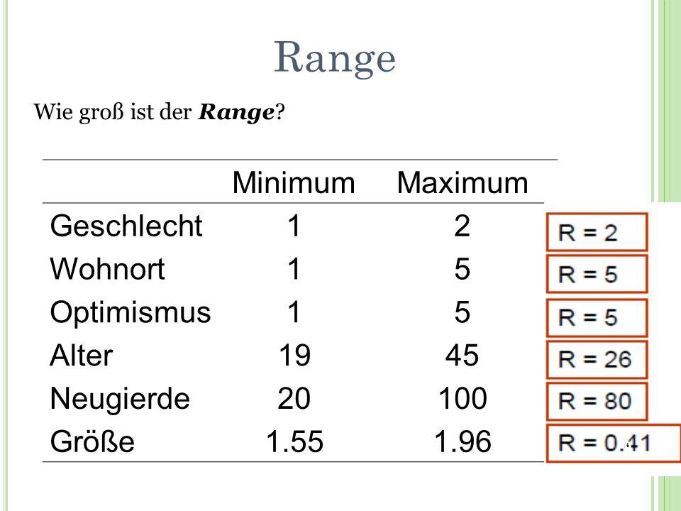 Range MinimumMaximum Geschlecht12 Wohnort15 Optimismus15 Alter1945 Neugierde20100 Größe1.551.96 Wie groß ist der Range? 9