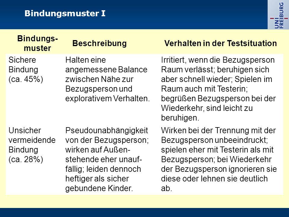 Bindungsmuster I Bindungs- muster BeschreibungVerhalten in der Testsituation Sichere Bindung (ca. 45%) Halten eine angemessene Balance zwischen Nähe z