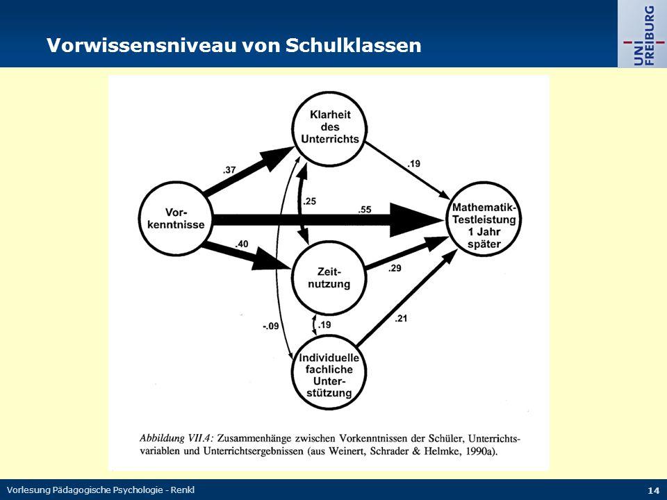 Vorlesung Pädagogische Psychologie - Renkl 14 Vorwissensniveau von Schulklassen
