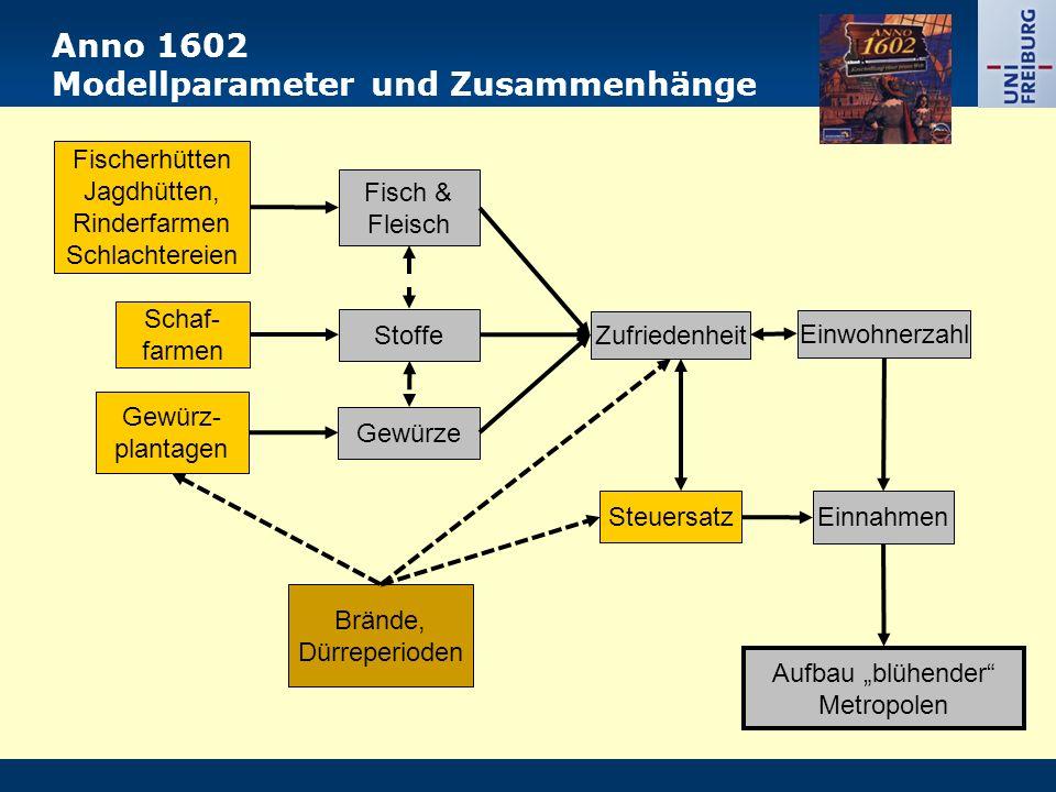 Anno 1602 Modellparameter und Zusammenhänge Einnahmen Steuersatz Einwohnerzahl Zufriedenheit Fischerhütten Jagdhütten, Rinderfarmen Schlachtereien Sto
