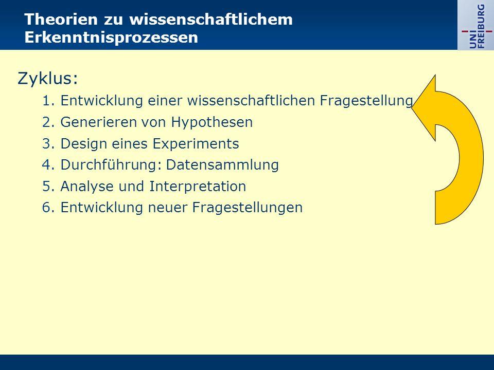 Theorien zu wissenschaftlichem Erkenntnisprozessen Zyklus: 1.Entwicklung einer wissenschaftlichen Fragestellung 2.Generieren von Hypothesen 3.Design e
