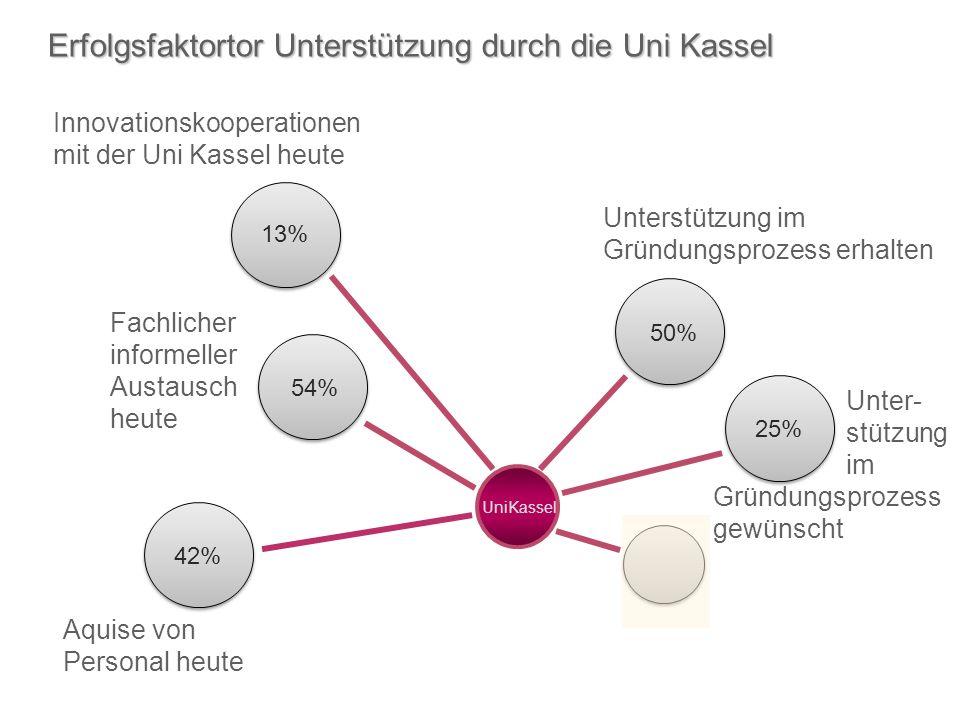 Unterstützung im Gründungsprozess erhalten UniKassel Innovationskooperationen mit der Uni Kassel heute Fachlicher informeller Austausch heute Erfolgsfaktortor Unterstützung durch die Uni Kassel 50% 13% 54% 42% Aquise von Personal heute Unter- stützung im Gründungsprozess gewünscht 25%