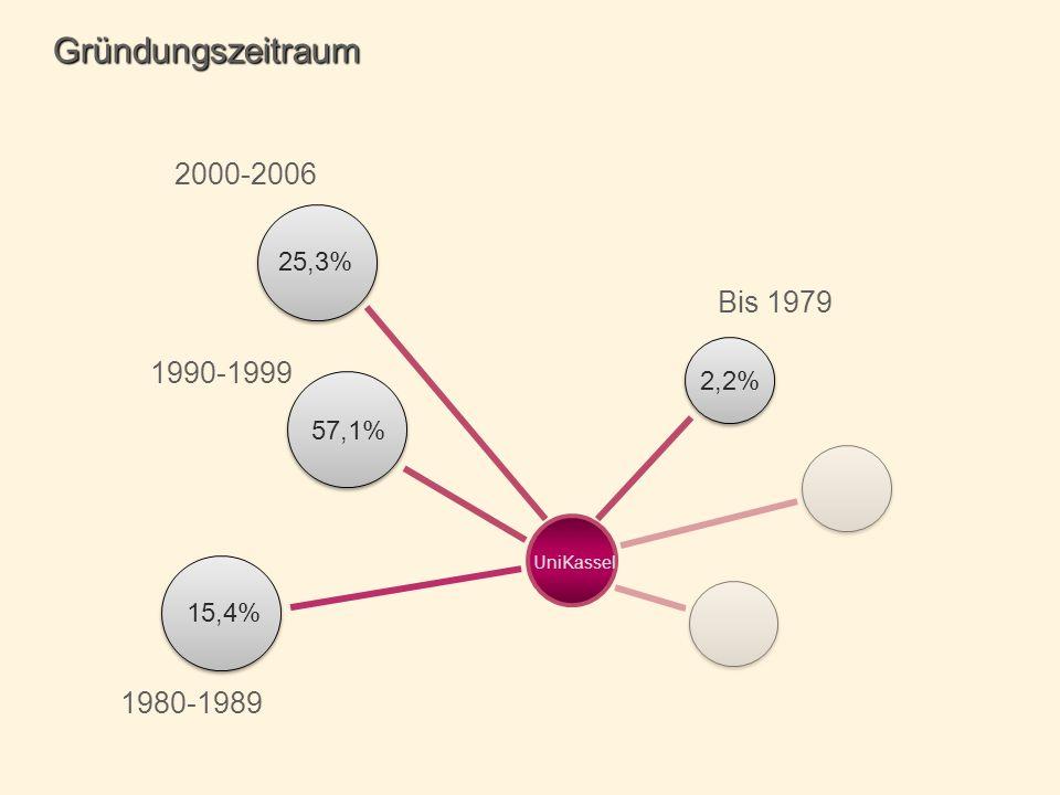 1980-1989 Gründungszeitraum 2000-2006 UniKassel Bis 1979 1990-1999 2,2% 25,3% 15,4% 57,1%
