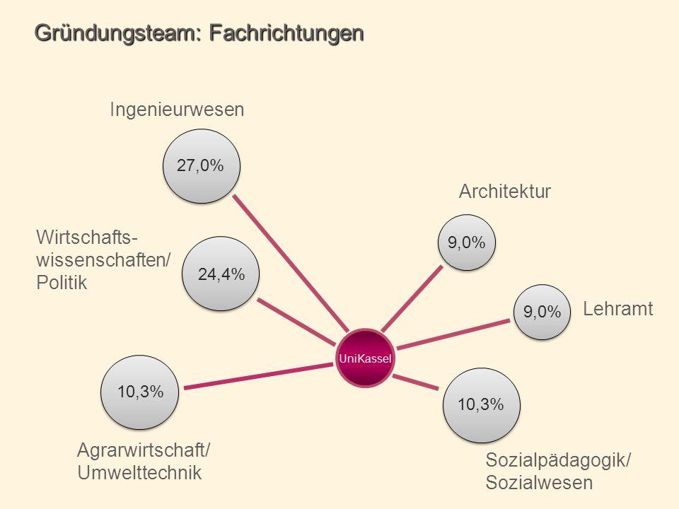 Lehramt Wirtschafts- wissenschaften/ Politik Agrarwirtschaft/ Umwelttechnik Gründungsteam: Fachrichtungen Sozialpädagogik/ Sozialwesen Ingenieurwesen UniKassel Architektur 9,0% 27,0% 9,0% 10,3% 24,4% 10,3%