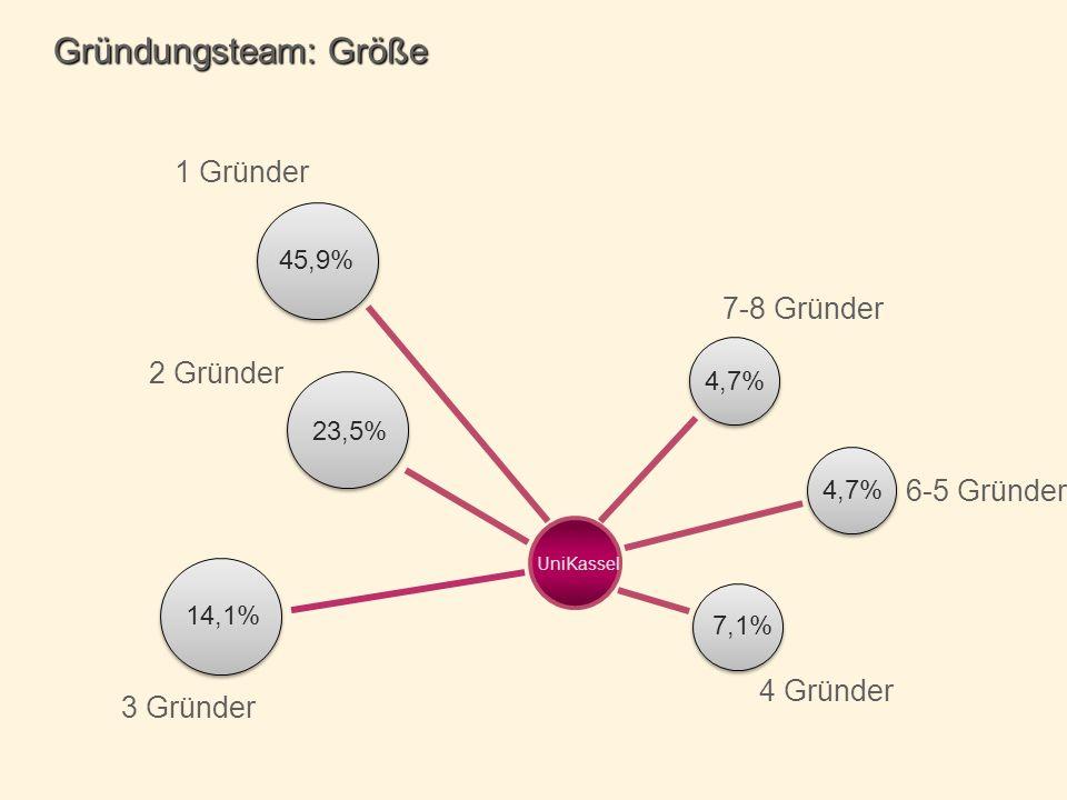 6-5 Gründer 1 Gründer UniKassel 7-8 Gründer 2 Gründer 3 Gründer Gründungsteam: Größe 4,7% 45,9% 4,7% 7,1% 4 Gründer 14,1% 23,5%