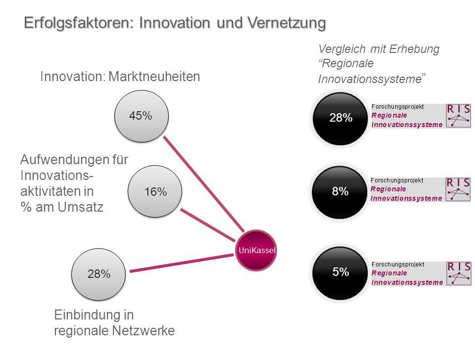 Innovation: Marktneuheiten UniKassel Vergleich mit Erhebung Regionale Innovationssysteme Aufwendungen für Innovations- aktivitäten in % am Umsatz Einbindung in regionale Netzwerke Erfolgsfaktoren: Innovation und Vernetzung 45% 28% 16% 28%8%5%