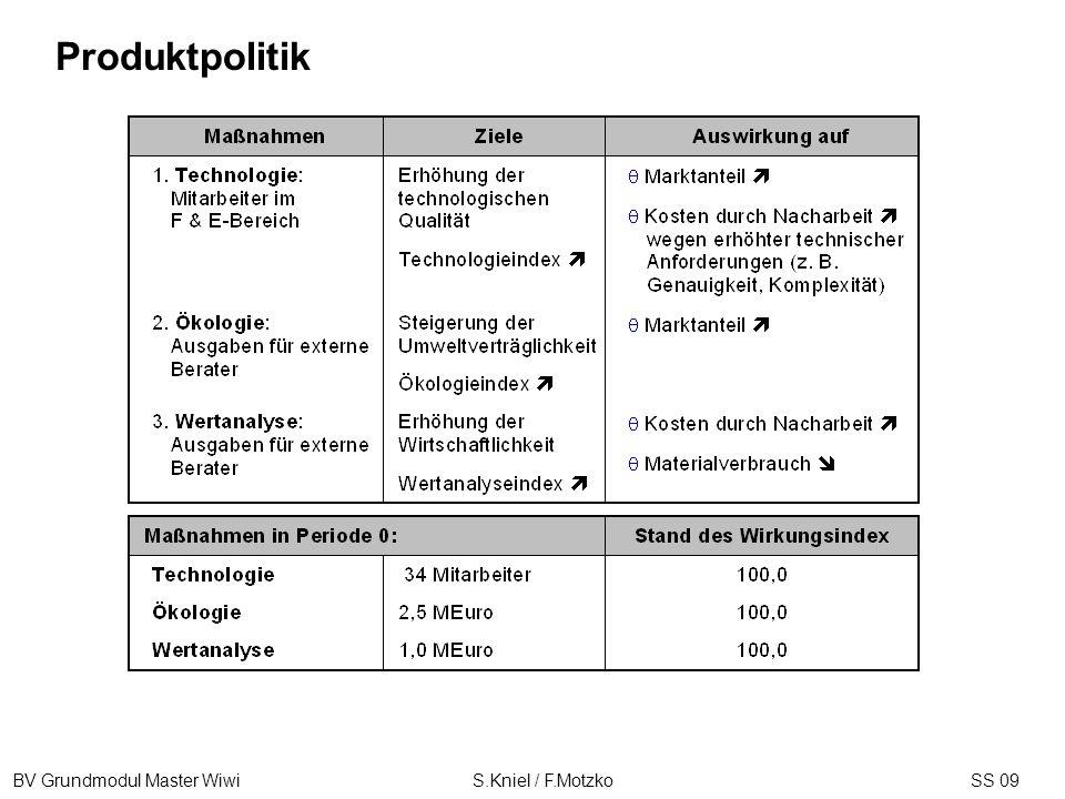 BV Grundmodul Master Wiwi S.Kniel / F.MotzkoSS 09 Produktpolitik