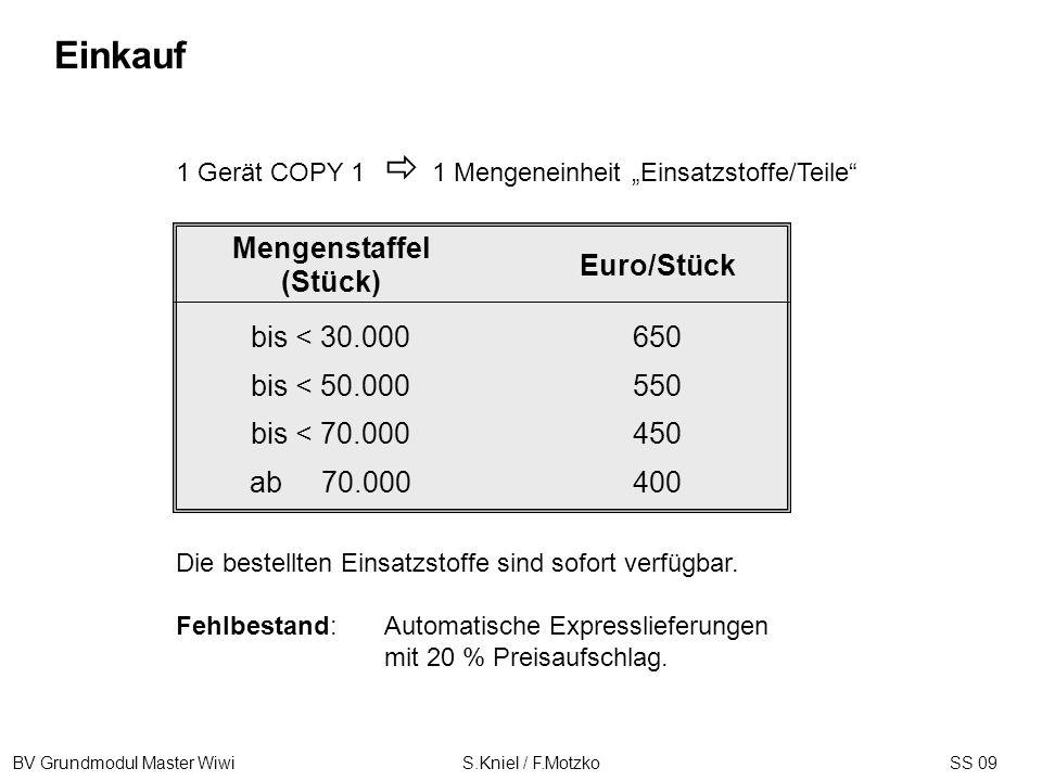 BV Grundmodul Master Wiwi S.Kniel / F.MotzkoSS 09 1 Gerät COPY 1 1 Mengeneinheit Einsatzstoffe/Teile Die bestellten Einsatzstoffe sind sofort verfügba