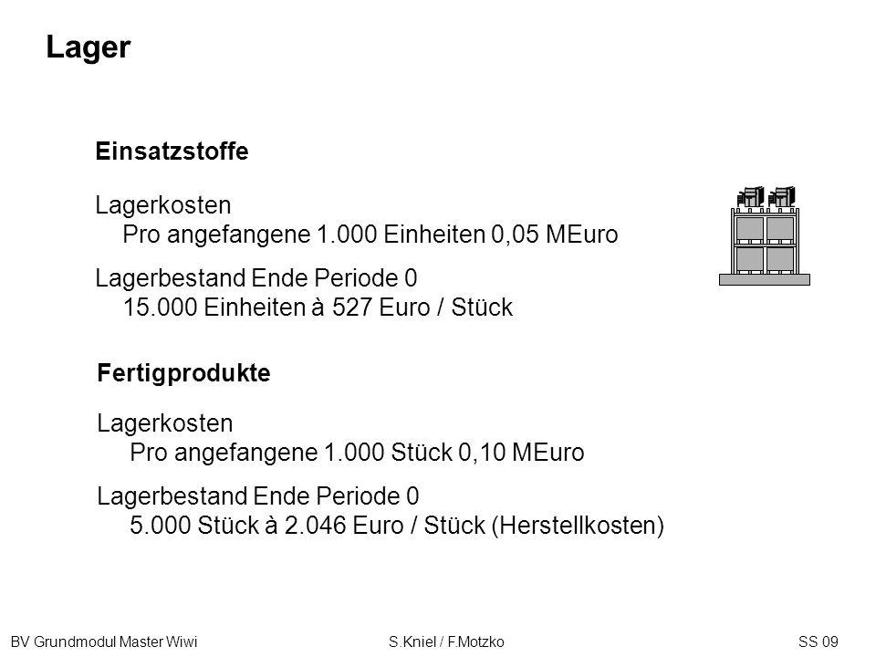 BV Grundmodul Master Wiwi S.Kniel / F.MotzkoSS 09 Lagerkosten Pro angefangene 1.000 Einheiten 0,05 MEuro Lagerbestand Ende Periode 0 15.000 Einheiten