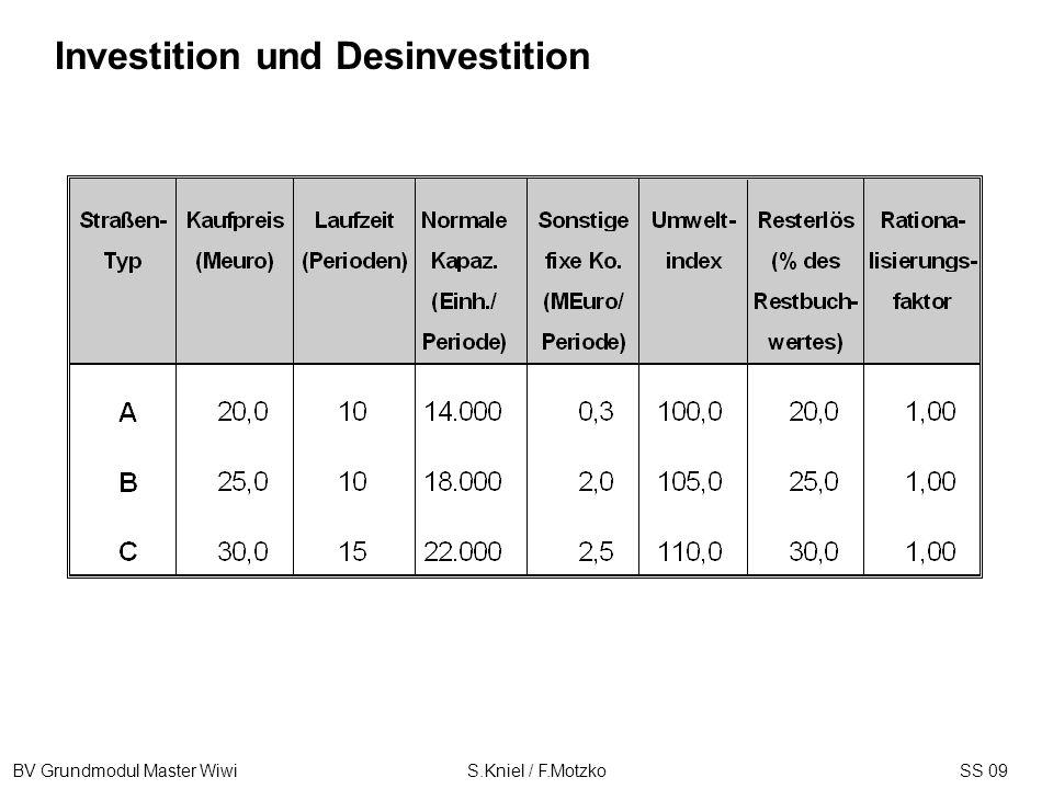 BV Grundmodul Master Wiwi S.Kniel / F.MotzkoSS 09 Investition und Desinvestition