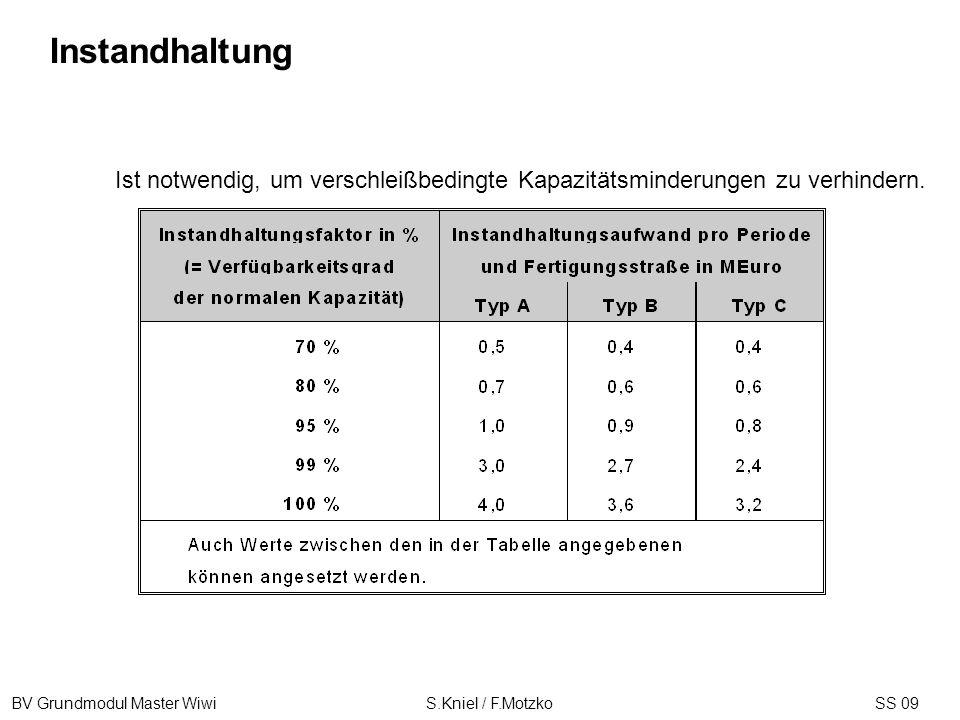 BV Grundmodul Master Wiwi S.Kniel / F.MotzkoSS 09 Ist notwendig, um verschleißbedingte Kapazitätsminderungen zu verhindern. Instandhaltung