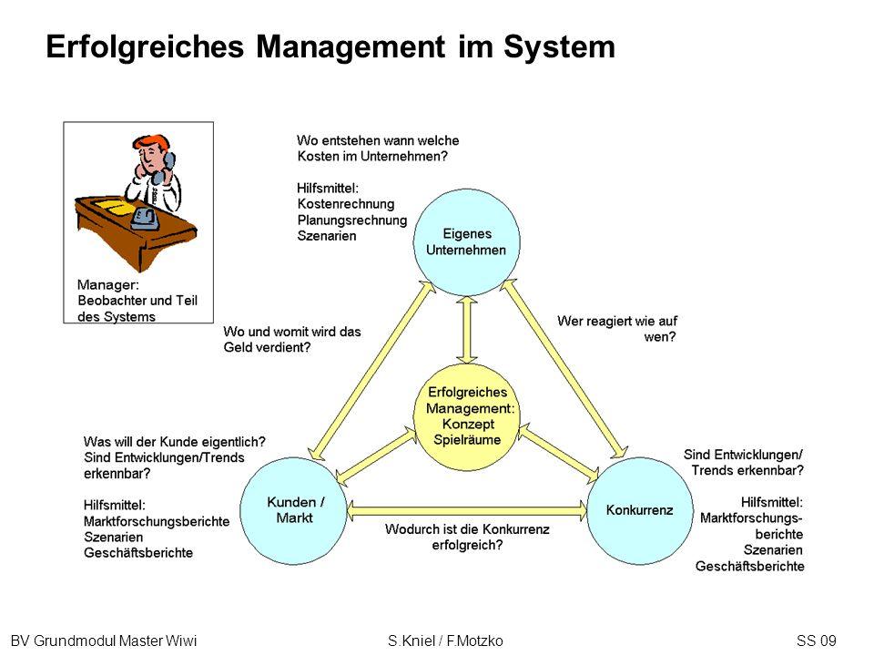 BV Grundmodul Master Wiwi S.Kniel / F.MotzkoSS 09 Erfolgreiches Management im System
