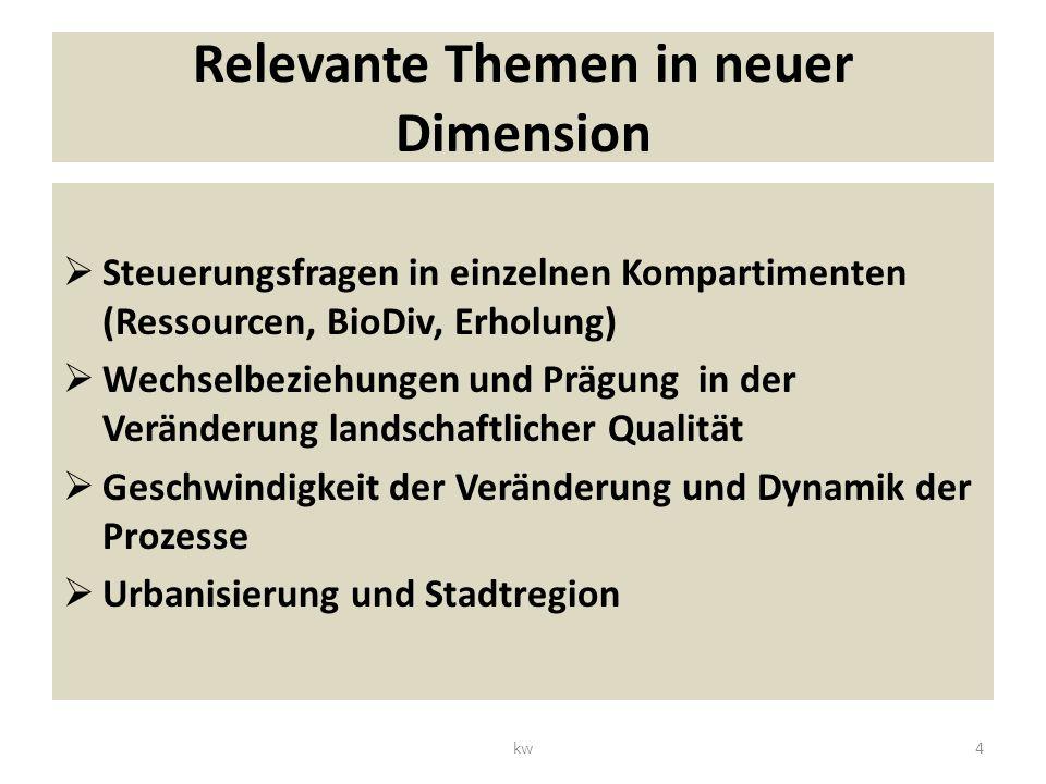Relevante Themen in neuer Dimension Steuerungsfragen in einzelnen Kompartimenten (Ressourcen, BioDiv, Erholung) Wechselbeziehungen und Prägung in der Veränderung landschaftlicher Qualität Geschwindigkeit der Veränderung und Dynamik der Prozesse Urbanisierung und Stadtregion 4kw