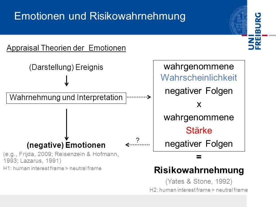 Emotionen und Risikowahrnehmung Appraisal Theorien der Emotionen (Darstellung) Ereignis Wahrnehmung und Interpretation (negative) Emotionen (e.g., Frijda, 2009; Reisenzein & Hofmann, 1993; Lazarus, 1991) H1: human interest frame > neutral frame wahrgenommene Wahrscheinlichkeit negativer Folgen x wahrgenommene Stärke negativer Folgen = Risikowahrnehmung (Yates & Stone, 1992) H2: human interest frame > neutral frame ?
