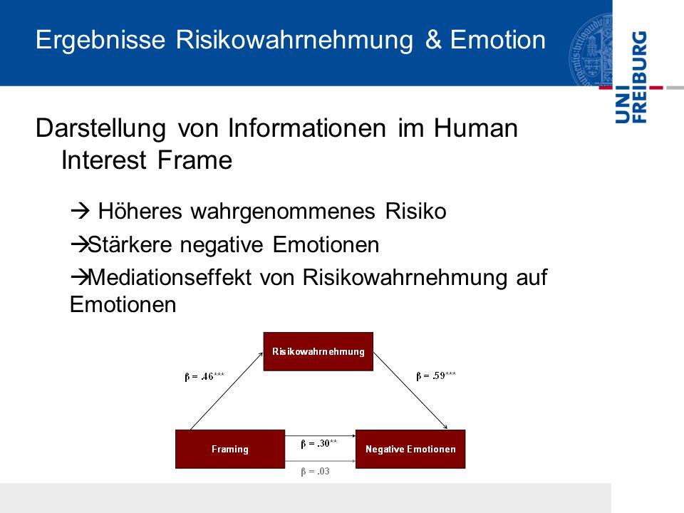Ergebnisse Risikowahrnehmung & Emotion Darstellung von Informationen im Human Interest Frame Höheres wahrgenommenes Risiko Stärkere negative Emotionen Mediationseffekt von Risikowahrnehmung auf Emotionen
