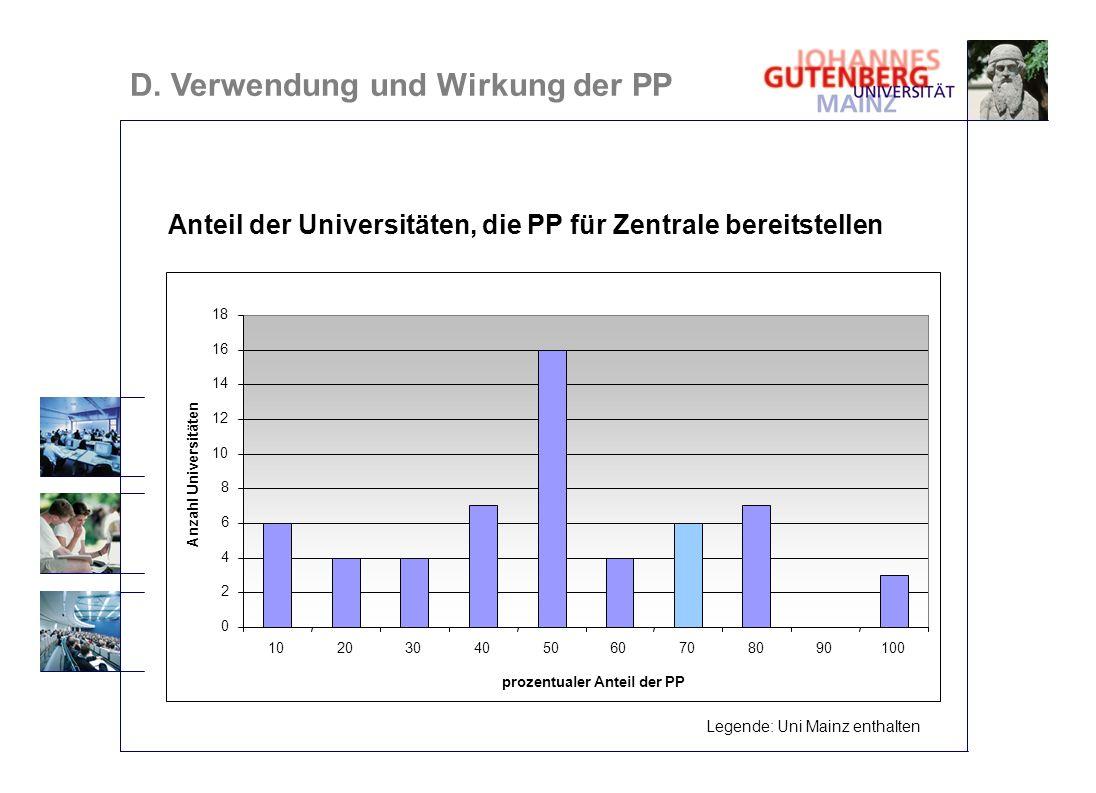 Anteil der Universitäten, die PP für Zentrale bereitstellen 0 2 4 6 8 10 12 14 16 18 102030405060708090100 prozentualer Anteil der PP Anzahl Universit