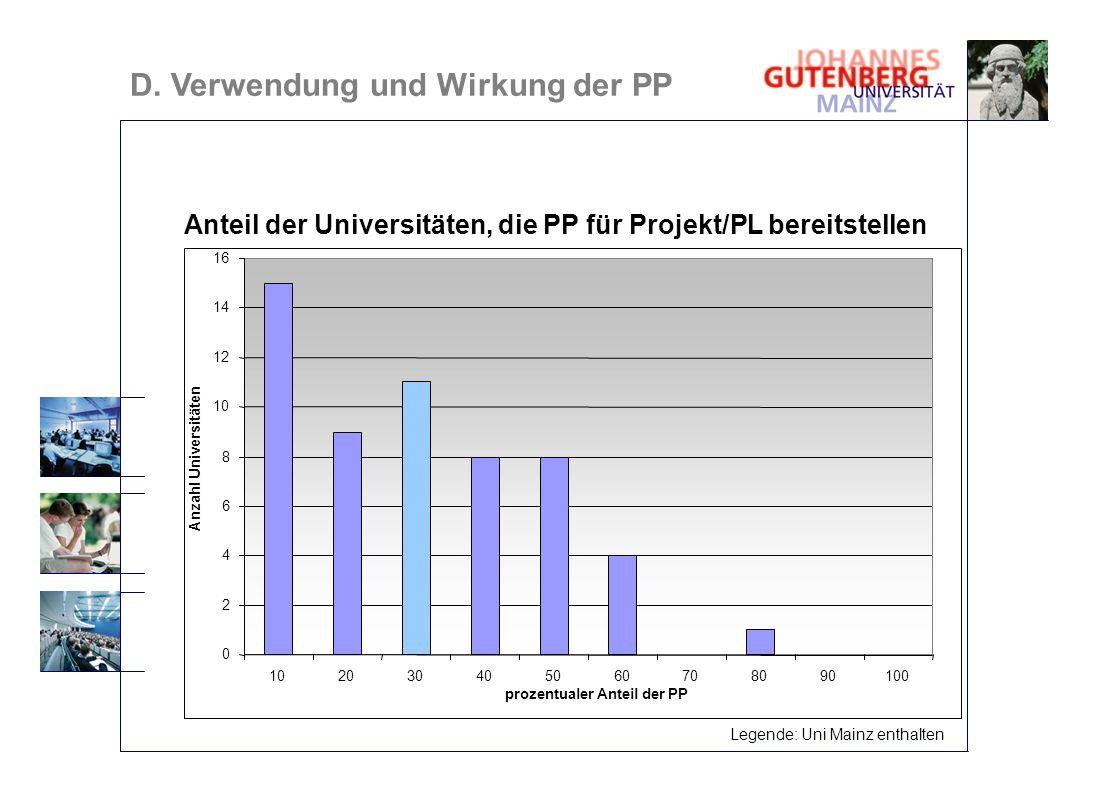 Anteil der Universitäten, die PP für Projekt/PL bereitstellen 0 2 4 6 8 10 12 14 16 102030405060708090100 prozentualer Anteil der PP Anzahl Universitä