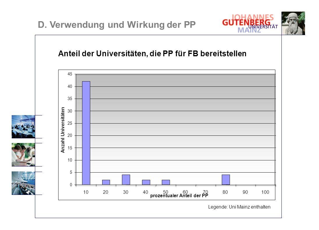 Anteil der Universitäten, die PP für FB bereitstellen D. Verwendung und Wirkung der PP