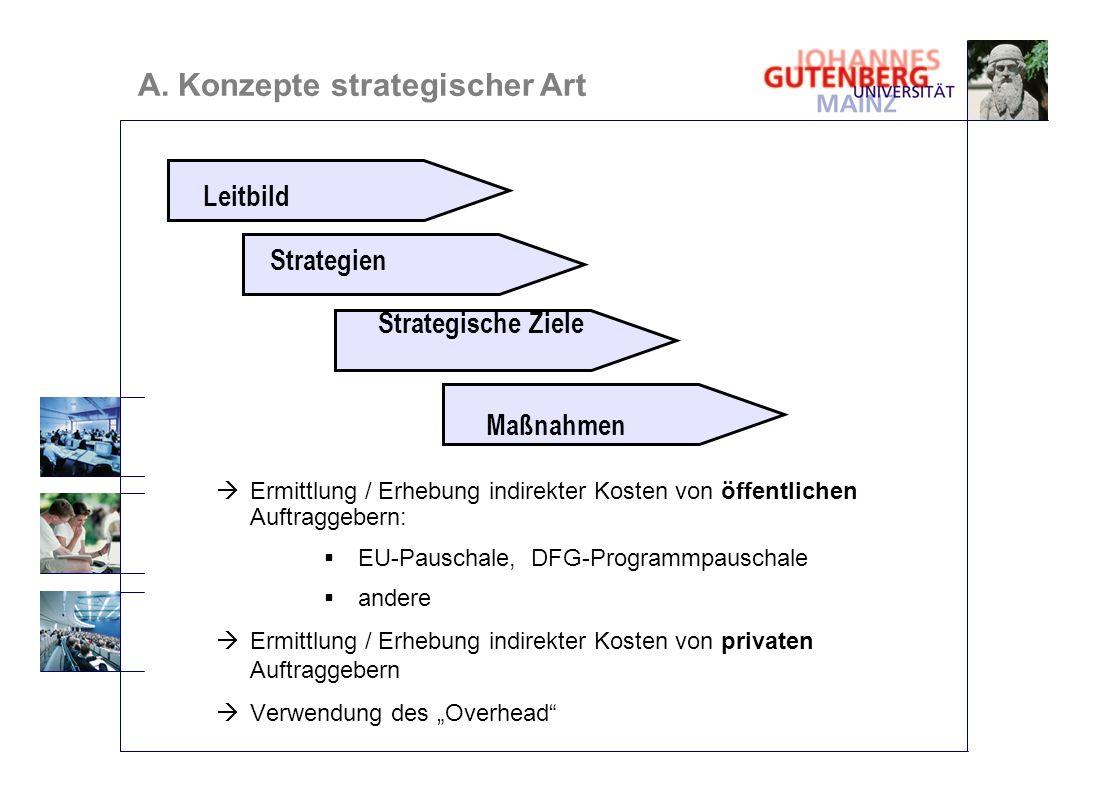 A. Konzepte strategischer Art Leitbild Strategien Strategische Ziele Maßnahmen Ermittlung / Erhebung indirekter Kosten von öffentlichen Auftraggebern: