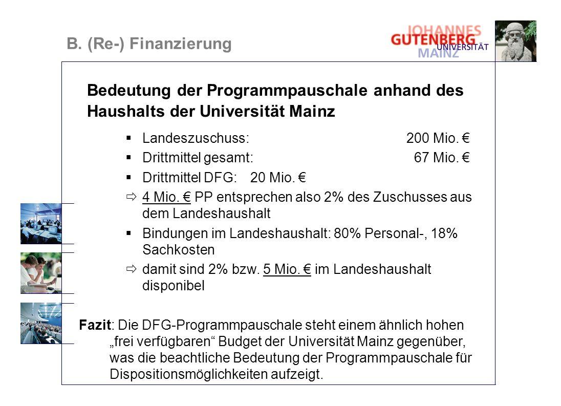 B. (Re-) Finanzierung Bedeutung der Programmpauschale anhand des Haushalts der Universität Mainz Landeszuschuss: 200 Mio. Drittmittel gesamt: 67 Mio.