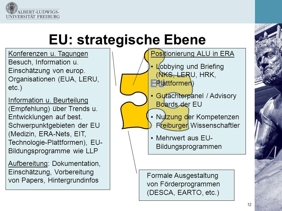 12 EU: strategische Ebene EU Konferenzen u. Tagungen Besuch, Information u. Einschätzung von europ. Organisationen (EUA, LERU, etc.) Information u. Be