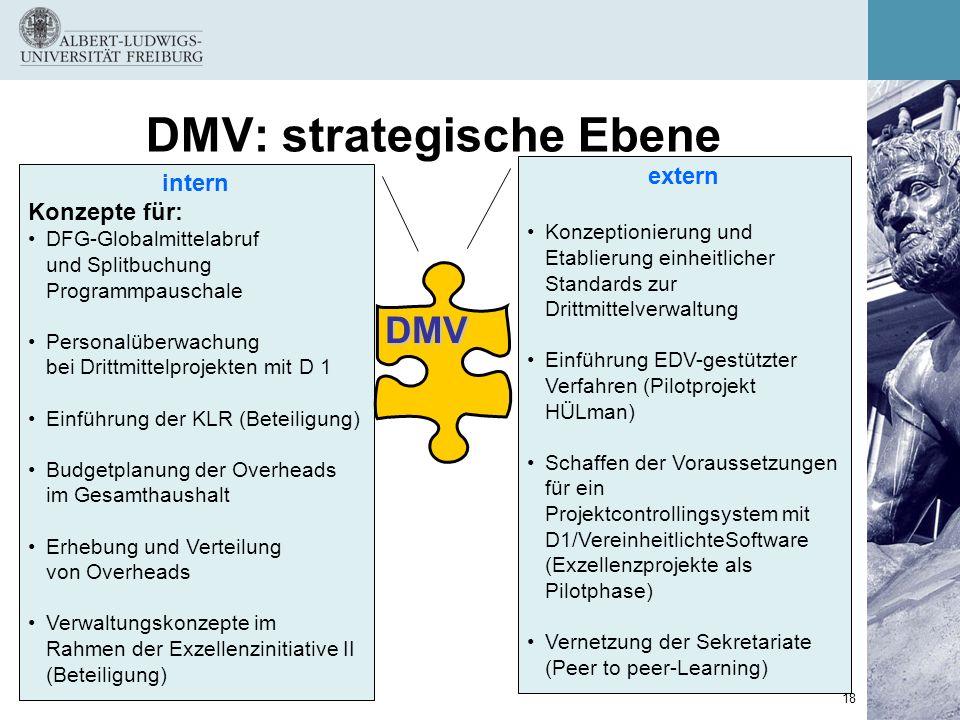 18 intern Konzepte für: DFG-Globalmittelabruf und Splitbuchung Programmpauschale Personalüberwachung bei Drittmittelprojekten mit D 1 Einführung der K
