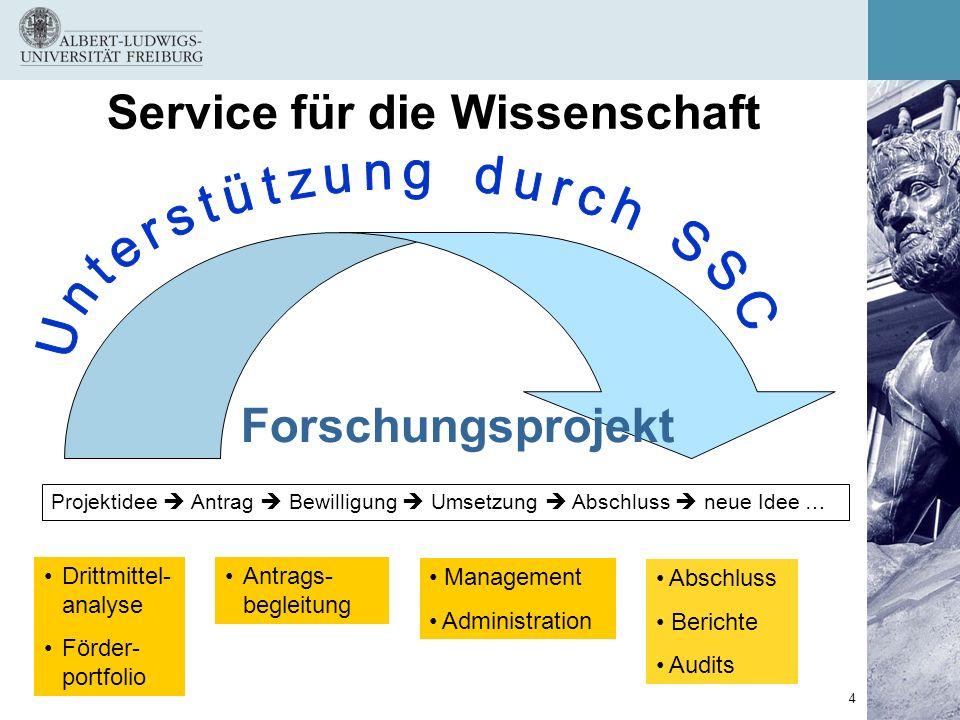 4 Service für die Wissenschaft Drittmittel- analyse Förder- portfolio Antrags- begleitung Abschluss Berichte Audits Projektidee Antrag Bewilligung Ums