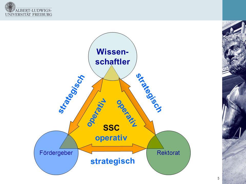5 SSC RektoratFördergeber Wissen- schaftler operativ strategisch operativ strategisch operativ