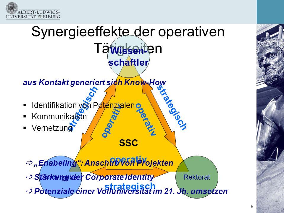6 Synergieeffekte der operativen Tätigkeiten SSC RektoratFördergeber Wissen- schaftler operativ strategisch operativ strategisch operativ aus Kontakt