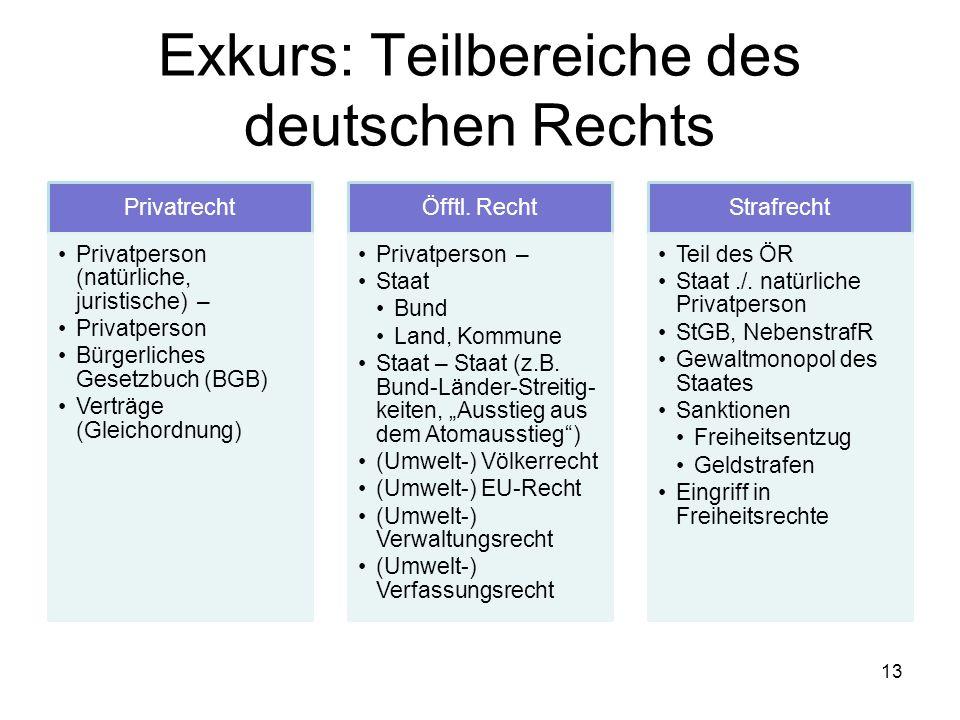 Exkurs: Teilbereiche des deutschen Rechts Privatrecht Privatperson (natürliche, juristische) – Privatperson Bürgerliches Gesetzbuch (BGB) Verträge (Gl