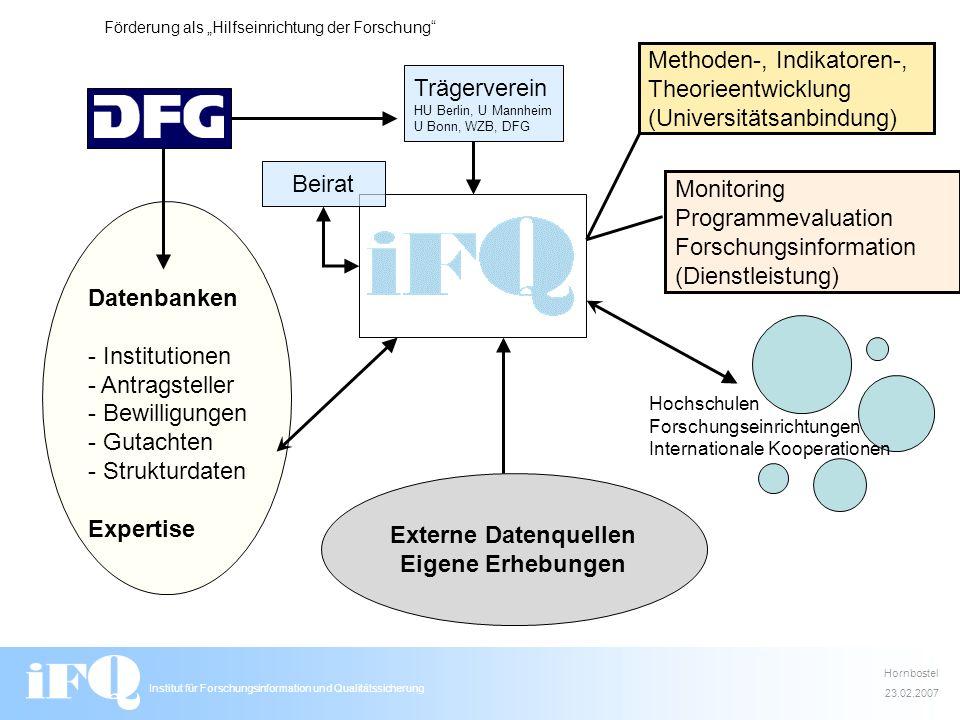 Institut für Forschungsinformation und Qualitätssicherung - Finanzierung (Planung) 1.254.000 pro Jahr Gründungsphase (2005/2006) DFG Aufbauphase (2007/2008) DFG Stifter- verband Betriebsphase (nach 2008) DFG Kooperations- projekte Stifter- verband Hornbostel 23.02.2007