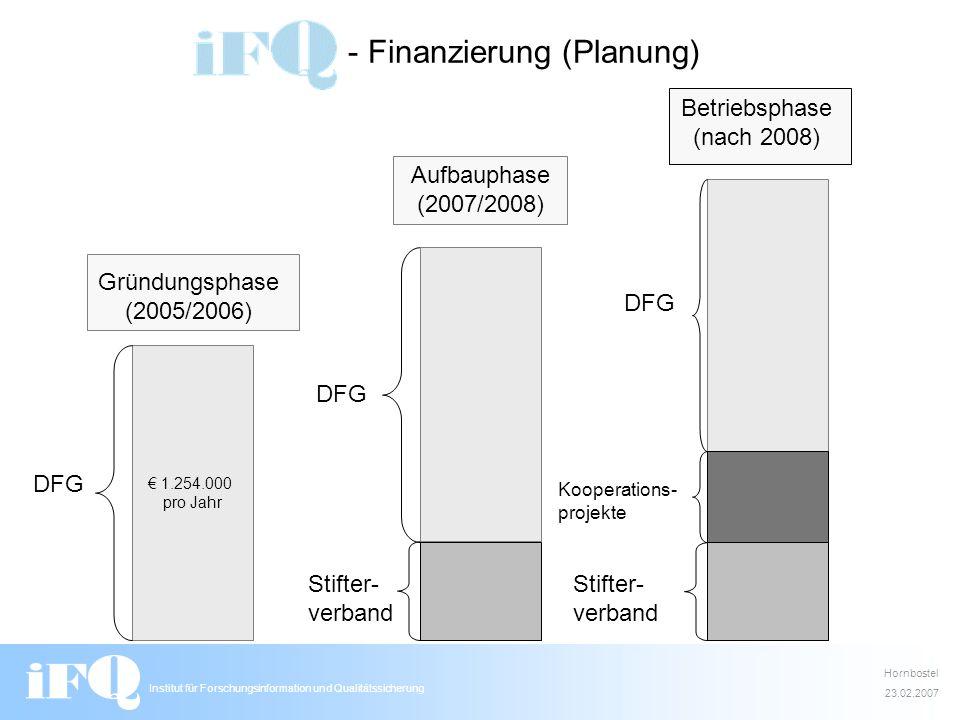 Institut für Forschungsinformation und Qualitätssicherung - Finanzierung (Planung) 1.254.000 pro Jahr Gründungsphase (2005/2006) DFG Aufbauphase (2007
