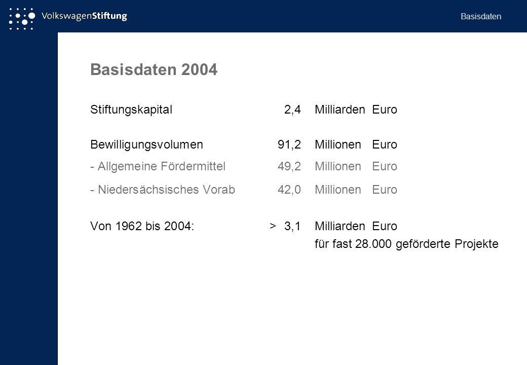 Basisdaten 2004 Stiftungskapital2,4Milliarden Euro Bewilligungsvolumen91,2MillionenEuro - Allgemeine Fördermittel49,2MillionenEuro - Niedersächsisches Vorab42,0MillionenEuro Von 1962 bis 2004: >3,1MilliardenEuro für fast 28.000 geförderte Projekte Basisdaten