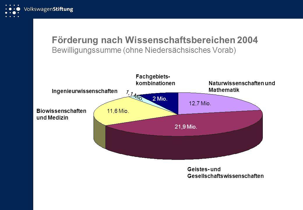 Förderung nach Wissenschaftsbereichen 2004 Bewilligungssumme (ohne Niedersächsisches Vorab) Naturwissenschaften und Mathematik 12,7 Mio.