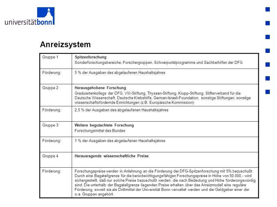 Anreizsystem Gruppe 1Spitzenforschung Sonderforschungsbereiche, Forschergruppen, Schwerpunktprogramme und Sachbeihilfen der DFG Förderung:5 % der Ausg