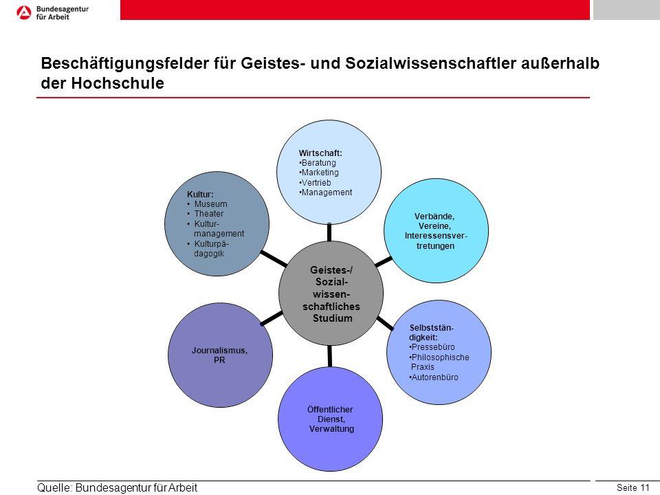 Seite 11 Geistes-/ Sozial- wissen- schaftliches Studium Wirtschaft: Beratung Marketing Vertrieb Management Verbände, Vereine, Interessensver- tretunge