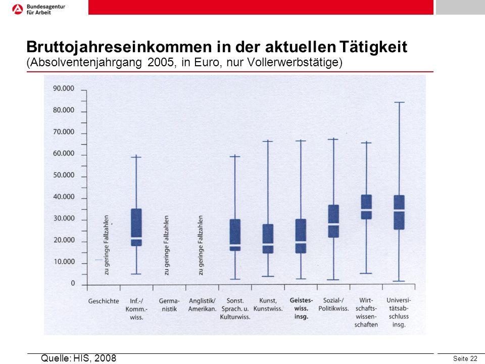 Seite 22 Bruttojahreseinkommen in der aktuellen Tätigkeit (Absolventenjahrgang 2005, in Euro, nur Vollerwerbstätige) Quelle: HIS, 2008