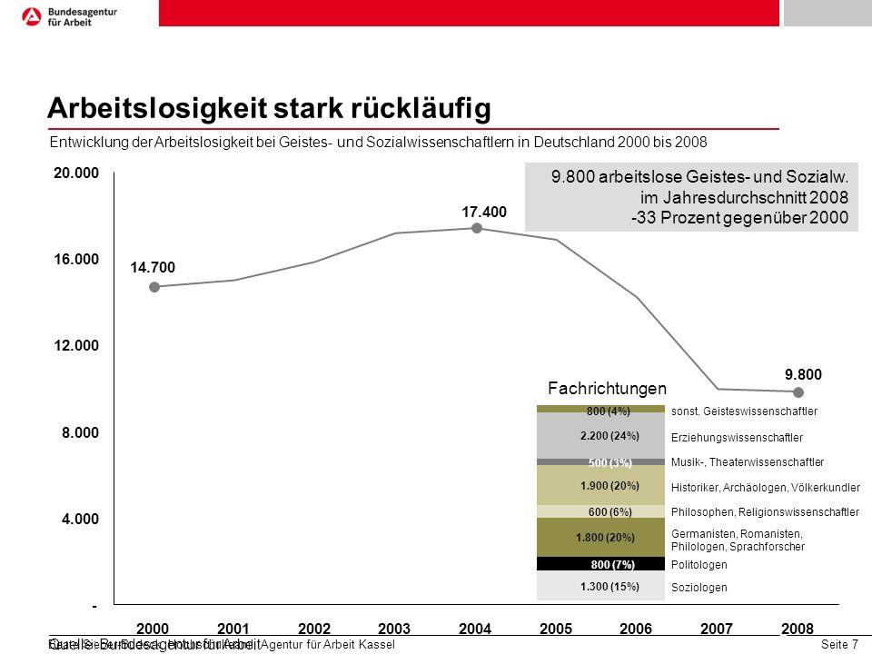 Seite 7 9.800 17.400 14.700 - 4.000 8.000 12.000 16.000 20.000 200020012002200320042005200620072008 Entwicklung der Arbeitslosigkeit bei Geistes- und Sozialwissenschaftlern in Deutschland 2000 bis 2008 9.800 arbeitslose Geistes- und Sozialw.