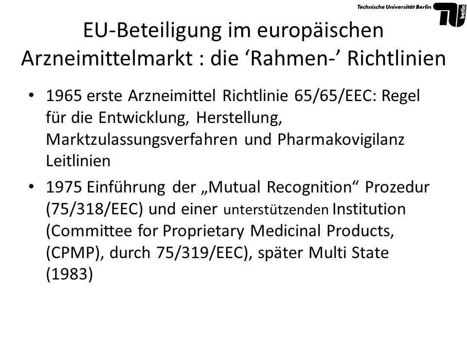 1986 Einheitliche Europäische Akte: Realisierung des europäischen Binnenmarktes (SEM) in 1992 1987 Einführung der Concertation Prozedur (Directive 87/22/EEC) 1989 Preis Transparenzrichtlinie: einzige europäische Preisregulierungs-Richtlinie 1992 Richtlinien über den Großhandelsvertrieb, zur Einstufung bei der Abgabe, über die Etikettierung und die Packungsbeilage und über die Werbung