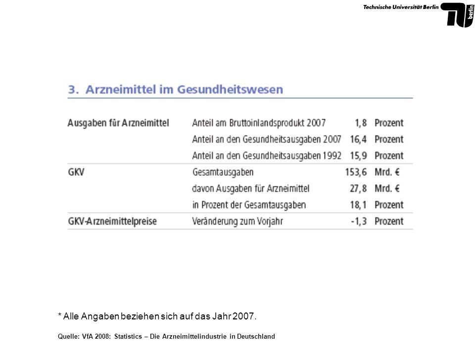 Ausgaben der GKV 2007-Arzneimittelausgaben stellen den zweitgrößten Ausgabenblock der GKV dar Quelle: VfA 2008: Statistics – Die Arzneimittelindustrie in Deutschland