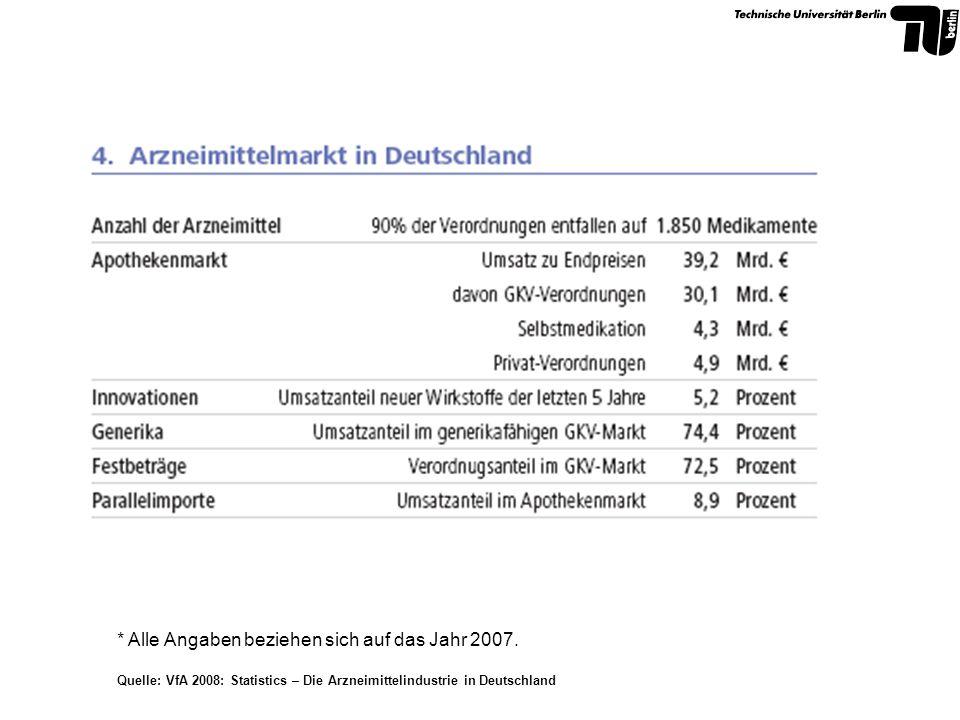 * Alle Angaben beziehen sich auf das Jahr 2007. Quelle: VfA 2008: Statistics – Die Arzneimittelindustrie in Deutschland
